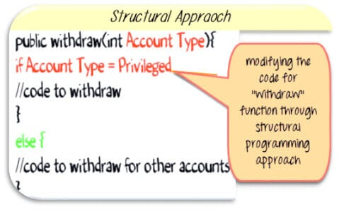 Structural approach for Change Request in Software