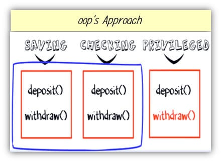 OOP's approach for Change Request in Software