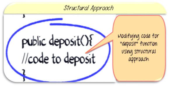 Structural approach to Multiple Change Request in Software