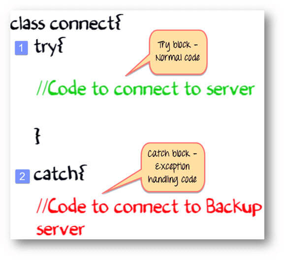 Exceptions in Java programming language
