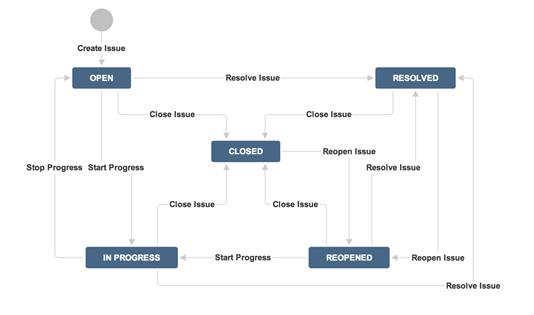Jira agileoject management confluence software testing tutorial.