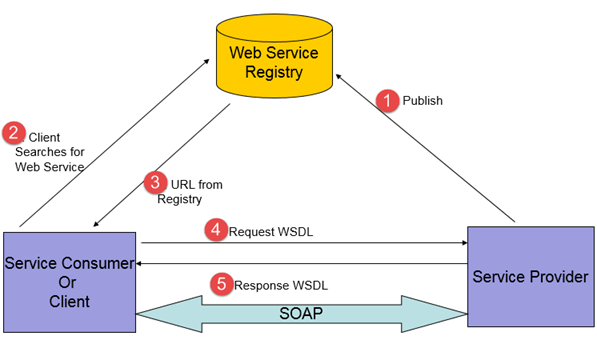 What is SOA Testing? Tutorial with Example