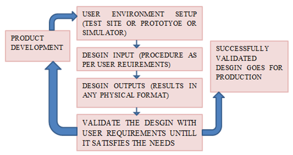 Design Verification Validation Process