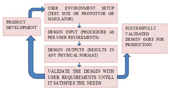 Learn Design Validation