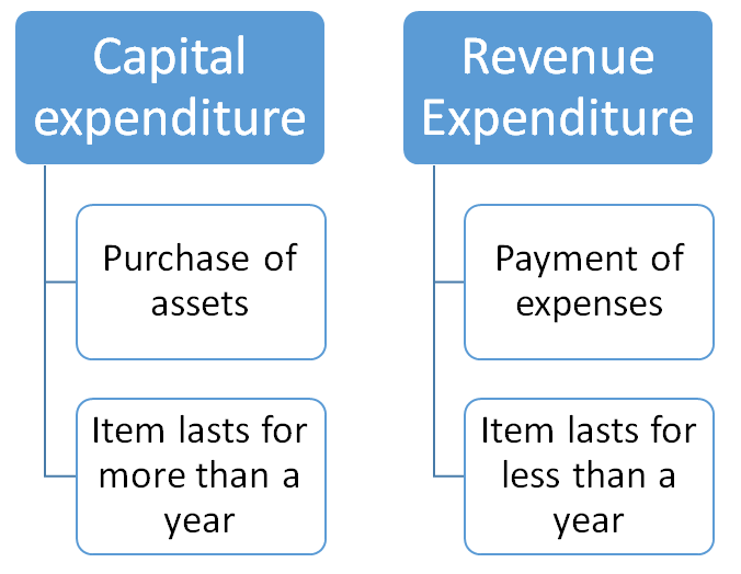 Capital and revenue expenditure essay format