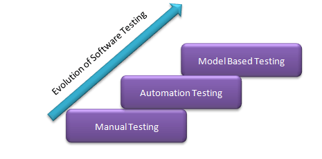 Model Based Testing – Stuff You Must Know!