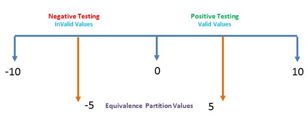 Positive Vs Negative testing