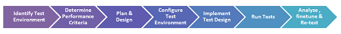 Performance Testing Tutorial: Types, Process & Important Metrics