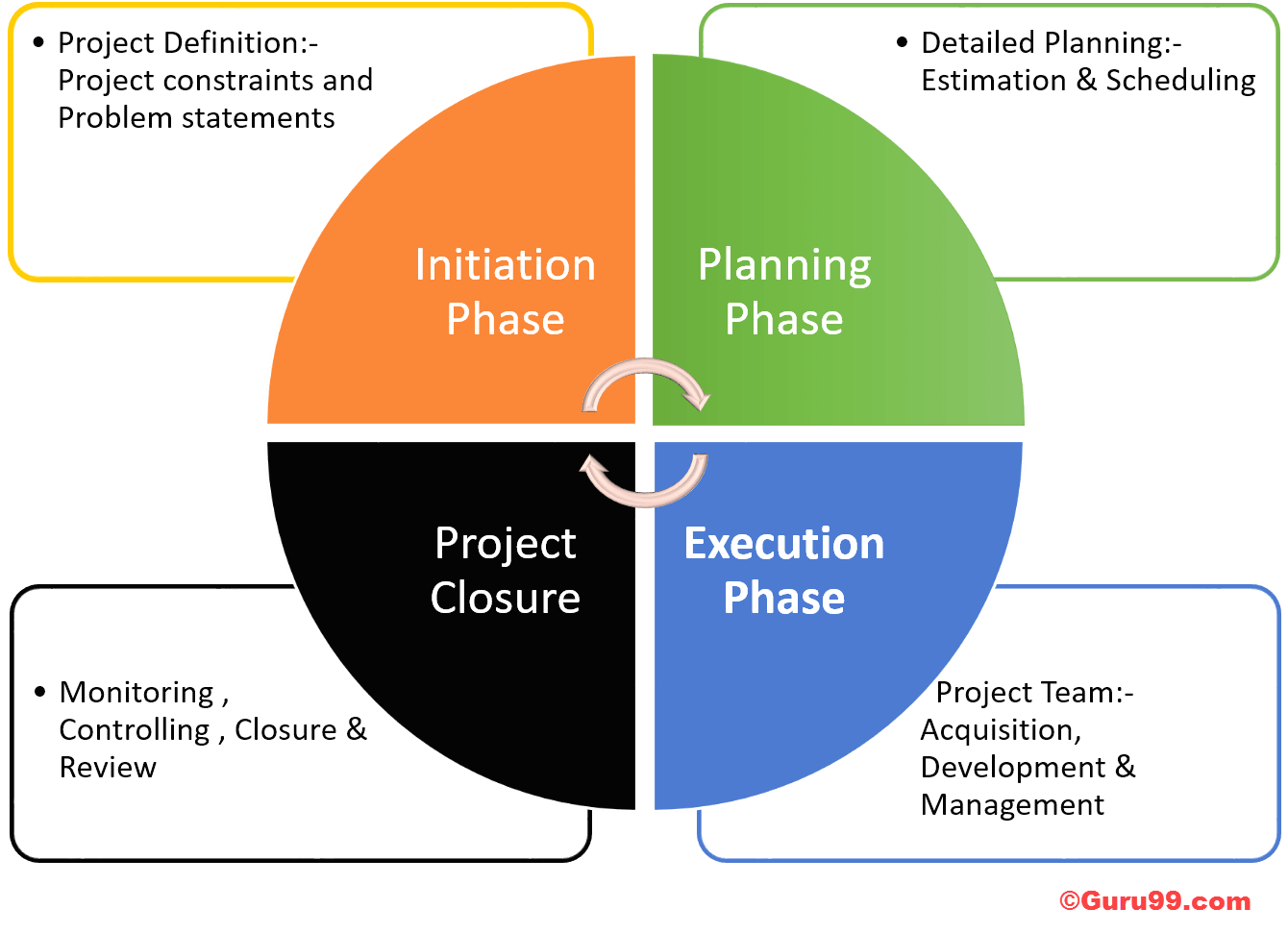 Project Management Logo: Project Management Life Cycle: Complete Guide