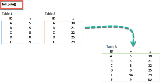 R Dplyr Tutorial: Data Manipulation(Join) & Cleaning(Spread)