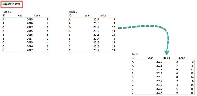 Multiple Key pairs in R