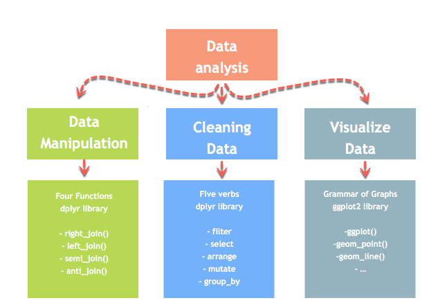How to Replace Missing Values(NA) in R