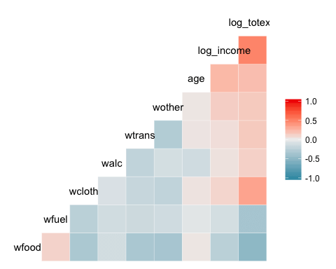 Visualizing Correlation Matrix in R with basic heat map