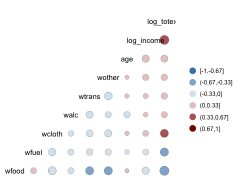 Visualizing Correlation Matrix in R by adding Control to the Heat Map