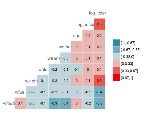 Visualizing Correlation Matrix in R by adding Label to the Heat Map