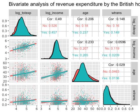 Bivariate analysis with ggpair with grouping