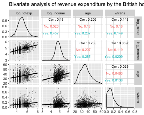 Bivariate analysis with ggpair with partial grouping