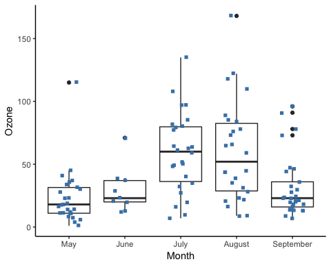 How to make Boxplot in R (with EXAMPLE)