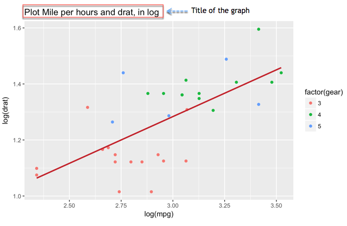 Scatter Plot in R using ggplot2 (with Example)