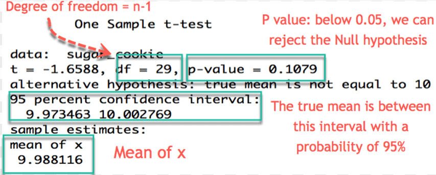 One Sample T-Test Example in R