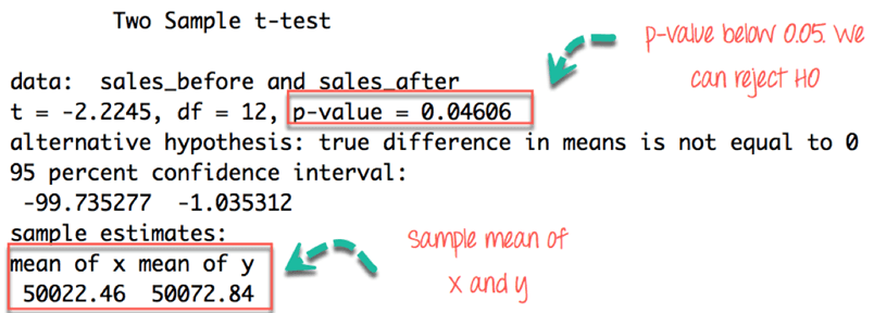 Paired T-Test Example in R