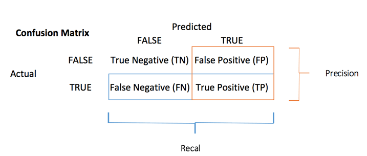 Confusion Matrix in Machine Learning with EXAMPLE