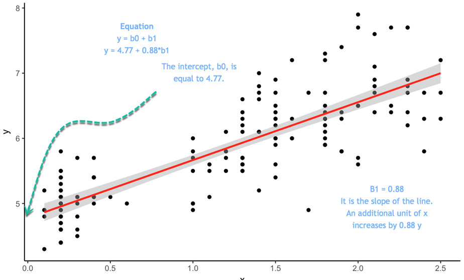R Simple Linear Regression