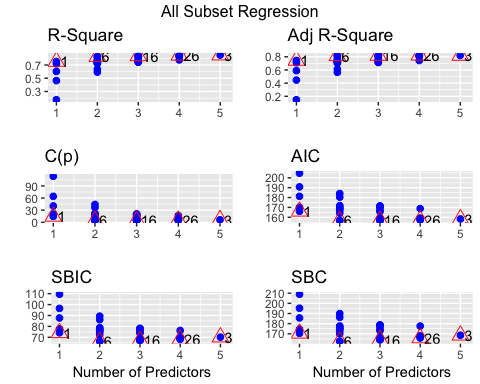 Stepwise Linear Regression in R