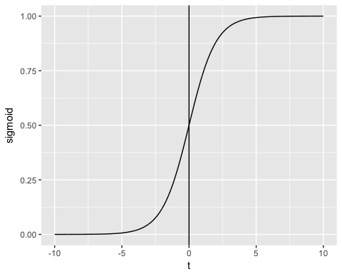 Generalized Linear Model (GLM) in R with Example