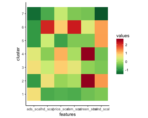 K-means Clustering in R with Example