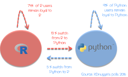 743a6a5e6 R Vs Python: What's the Difference?
