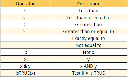 Logical Operators in R