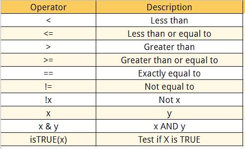 Logical Operators in R