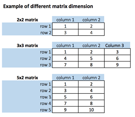 R Matrix Tutorial