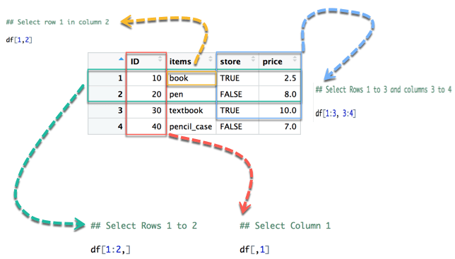 R Data Frame: Create, Append, Select, Subset
