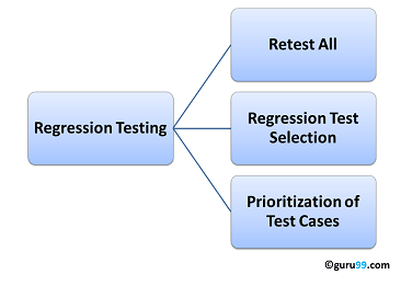What Is Regression Testing Test Cases Tools Examples