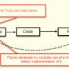REST API Testing Tutorial: Sample Manual Test Case