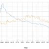 Java Date & Time: SimpleDateFormat, Current Date & Compare