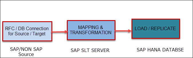 DATA Provisioning & Replication in SAP HANA