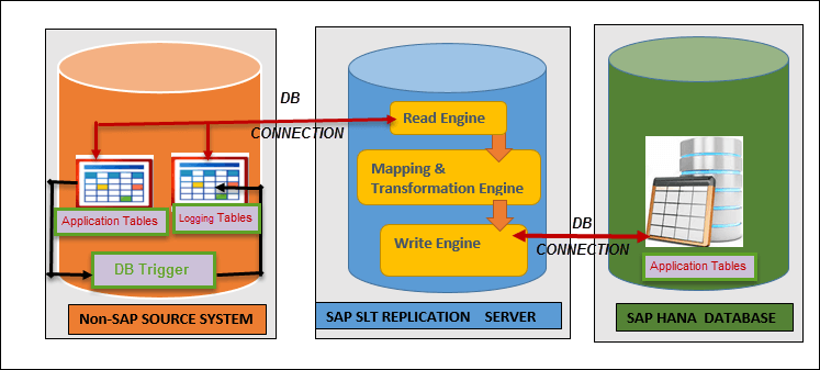 SLT (SAP Landscape Transformation Replication Server) in SAP HANA