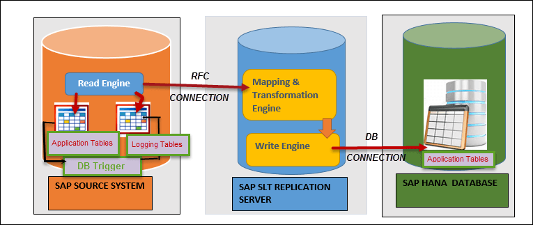 SLT (SAP Landscape Transformation Replication Server) in SAP