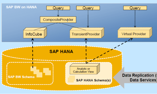 SAP HANA Reporting