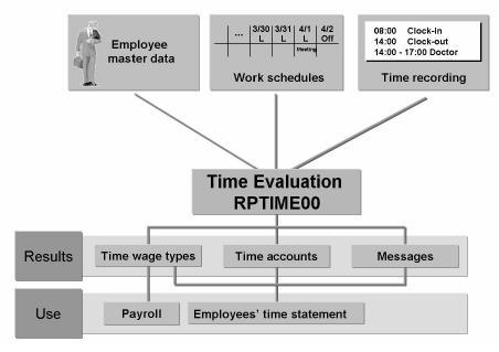 How to Run Time Evaluation: SAP PT60