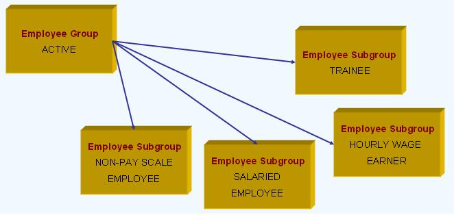 Organizational, Enterprise, Personnel Structure in SAP