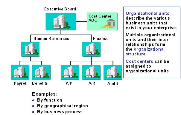organizational enterprise personnel structure in sap rh guru99 com  sap mm org structure diagram