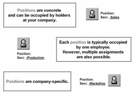 learn organizational management om in sap hr rh guru99 com SAP HCM Modules SAP S4 HCM