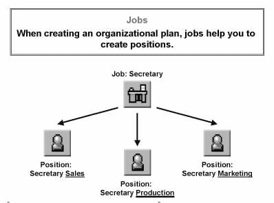 learn organizational management om in sap hr rh guru99 com SAP HCM Implementation SAP HR
