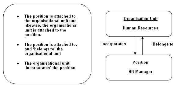 learn organizational management om in sap hr rh guru99 com SAP S4 HCM SAP HR