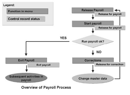 Overview of Payroll Process in SAP