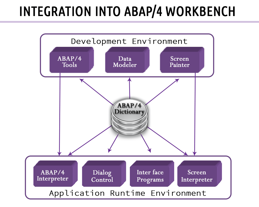 ABAP Data Dictionary Tutorial SE11: Table, Lock Object
